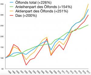 Seit 1998 schlägt der norwegische Ölfonds den DAX