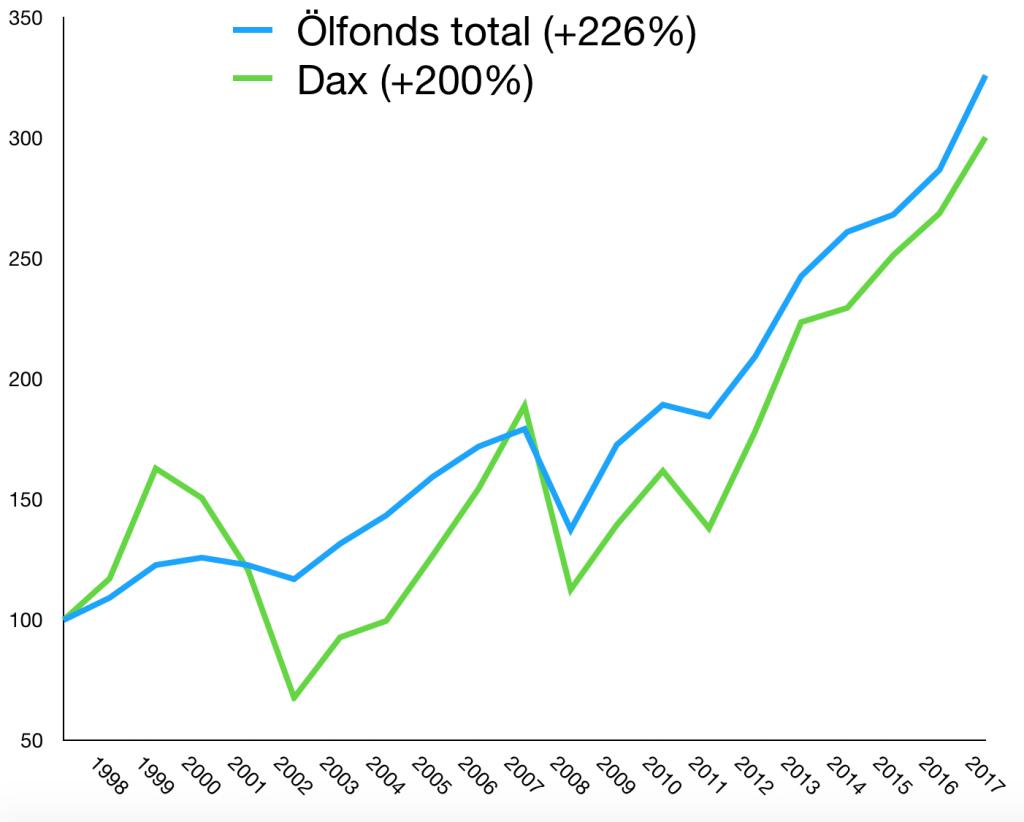 Erfolgreiche Geldanlage: Seit 1998 hat sich der Ölfonds besser entwickelt als der DAX – bei weniger Risiko!