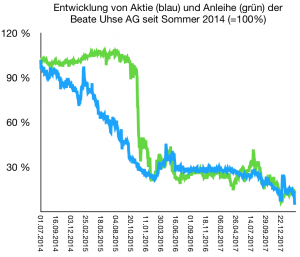 Aktien und Anleihen der Beate Uhse AG sind mit dieser gecrasht.