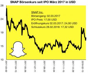 SNAP-Aktie seit Börsengang im März 2017.