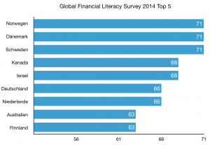 Global Financial Literacy Survey 2014 Top 5 (Diagramm: Bomsdorf, Datenquelle: gflec.org)