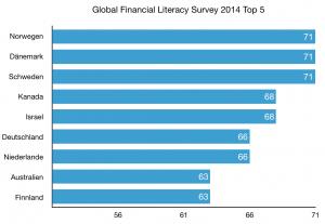 Global Financial Literacy Survey 2014 Top 5 (Diagramm: Bomsdorf, Datenquelle: gflec.org)
