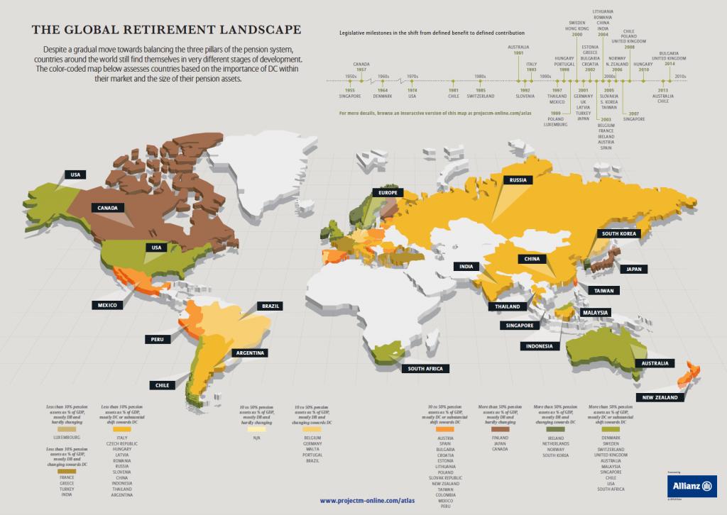 So gut stehen die Pensionssysteme unterschiedliche Länder da. (Quelle: Allianz.com)