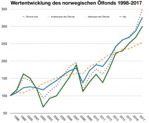 Schwankende Rendite, aber im Schnitt ziemlich gut: der norwegische Ölfonds.
