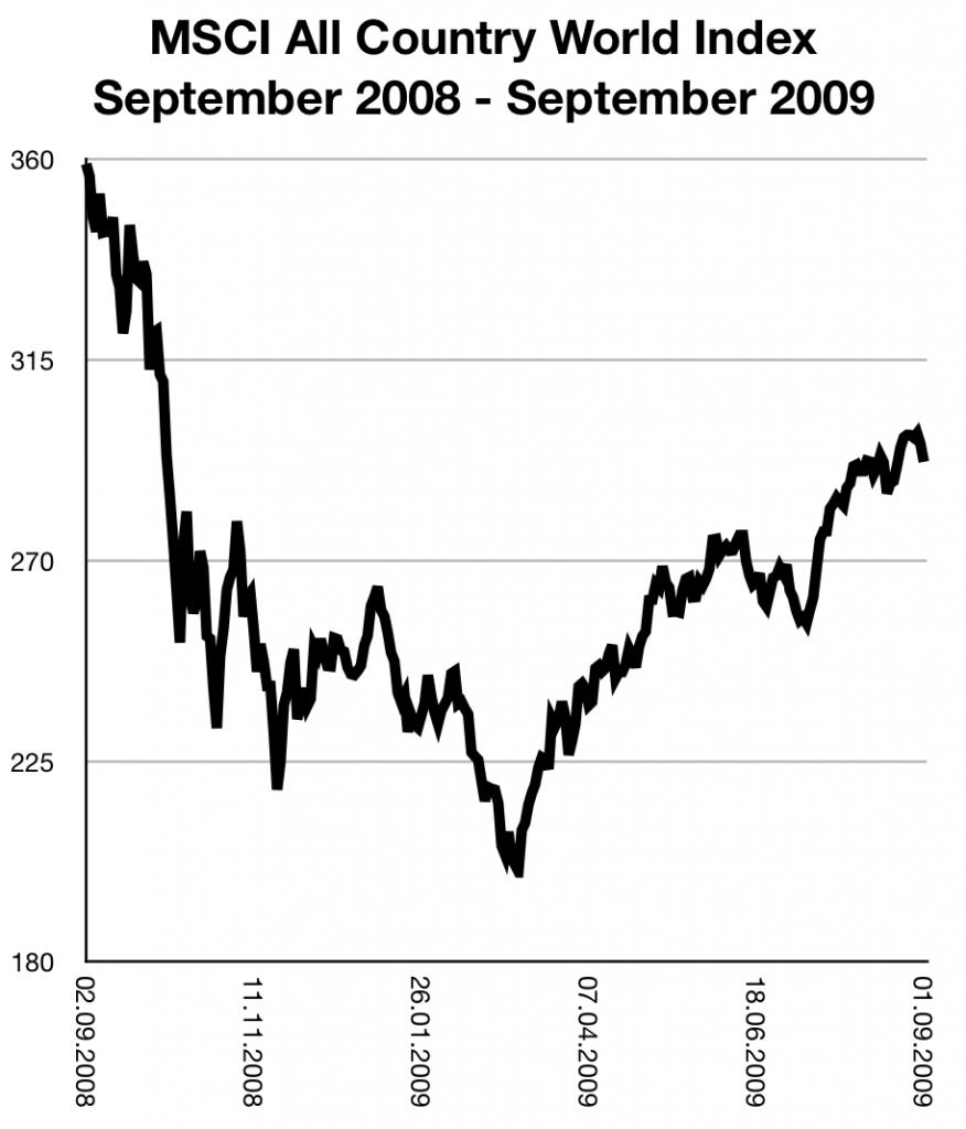 Der Crash im Herbst 2008 und die Zeit danach am MSCI ACWI illustriert.