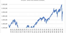 MSCI World 2006-2020