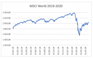 MSCI World 2019-2020 - Kennt Thomas Gottschalk den?