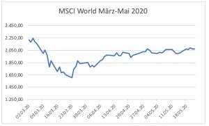 Das Ganze entzerrt: MSCI World März-Mai 2020.