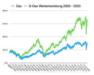 Entwicklung von Dax und S-Dax 2000 bis 2020.