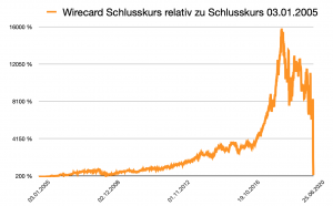 Wirecard fast tiefrot.