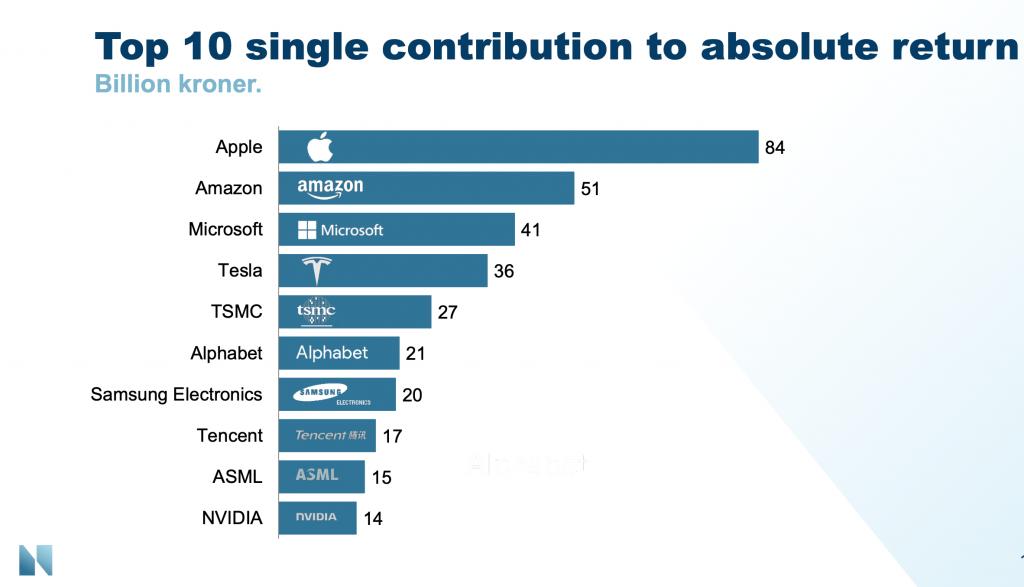 Apple, Amazon, Microsoft, Tesla trieben den Ölfonds 2020 besonders stark.