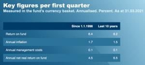 Über 6% Rendite p.a. seit 1998.