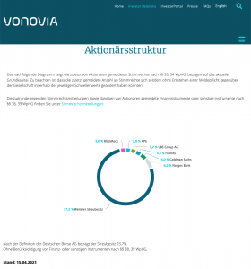 Wer mit Vonovia enteignet würde.