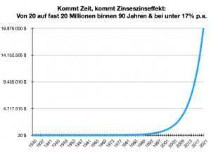 Von 20 bis fast 20 Millionen - mit dem Zinseszinseffekt zur teuersten Goldmünze.